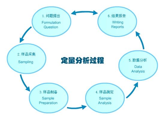 分析化学——西南大学网络教育学院