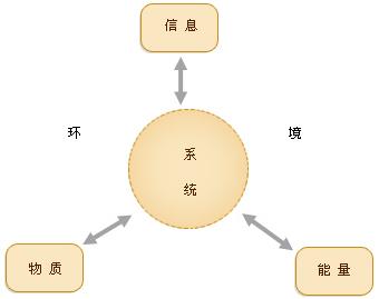 耗散结构理论