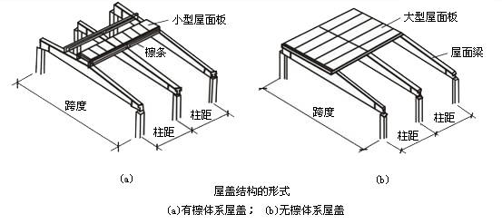 无组织排水的特点:是在屋面上不设天沟