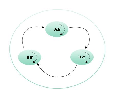 行政组织学——西南大学网络与继续教育学院