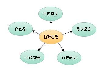 行政组织文化