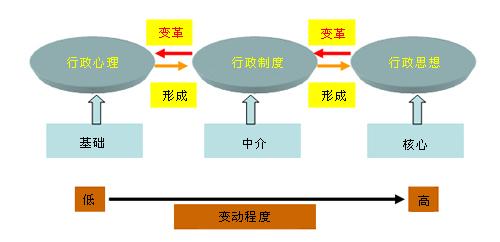 行政组织文化结构层次之间的关系