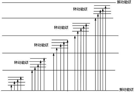 由于不同原子的能级分布不同